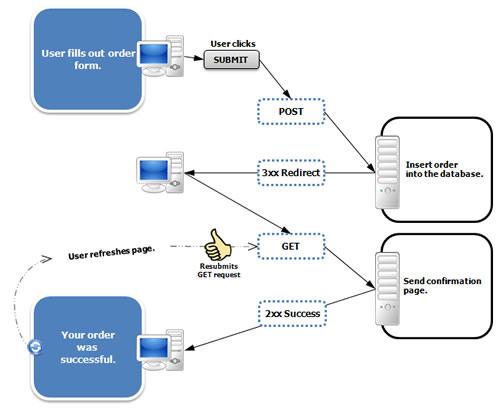 Método PRG para evitar el problema del doble post.