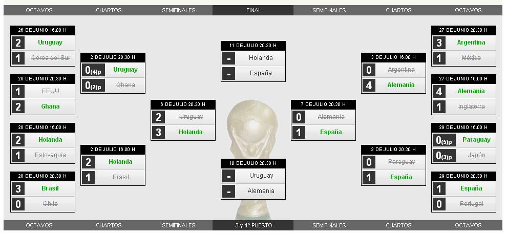 Fase final del mundial de futbol 2010